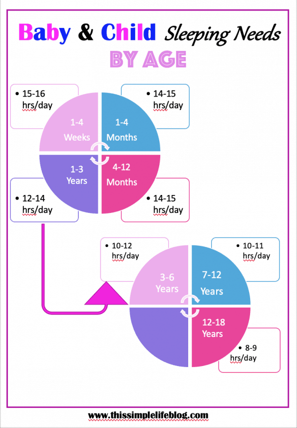 Baby Sleep Needs Chart By Age